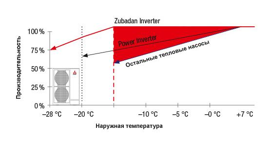 https://nse.com.ua/wp-content/uploads/2021/03/zubadan_powerful_heat_pump.jpg