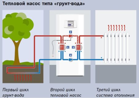 Принцип роботи теплового насосу грунт-вода